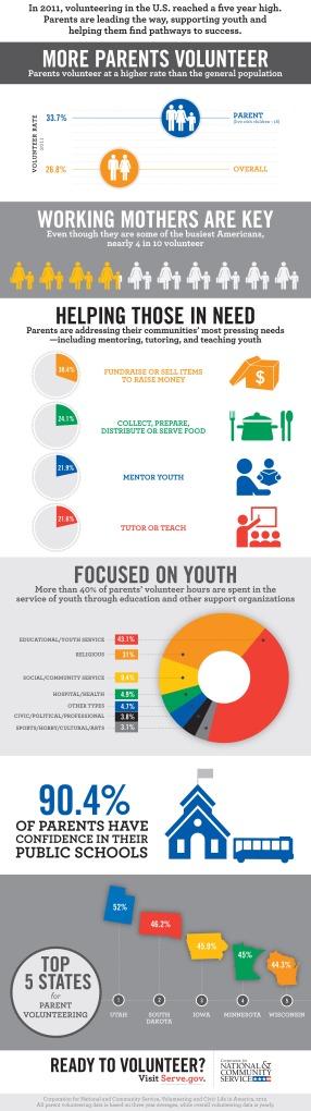 CNCS Infogram